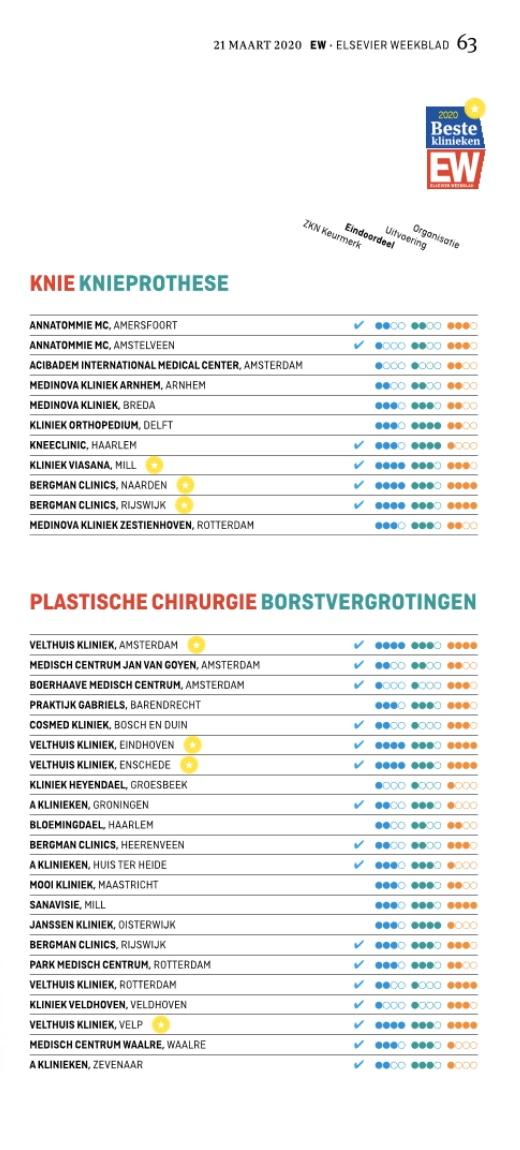 borstvergrotingen Velthuis kliniek Amsterdam als beste getest