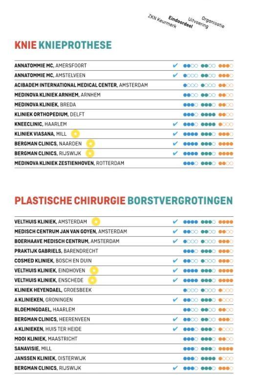 Borstvergrotingen Velthuis kliniek Amsterdam als beste getest in Elsevier weekblad